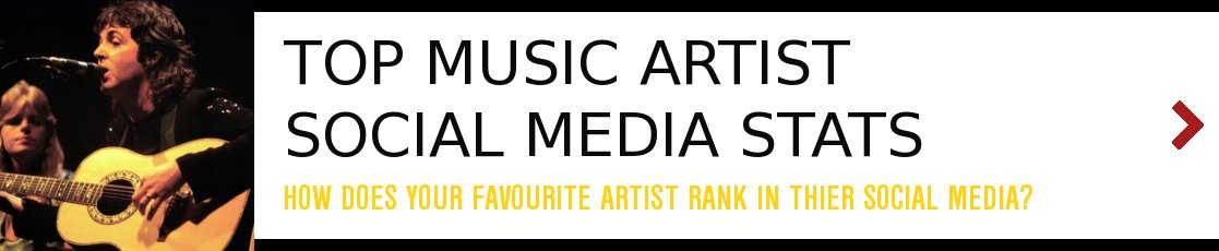Top Music Artist Rank AVR